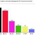 Juniorwahl-Ergebnis unserer Schule zur Bundestagswahl 2021